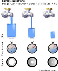 Blende-Belichtung-ISO