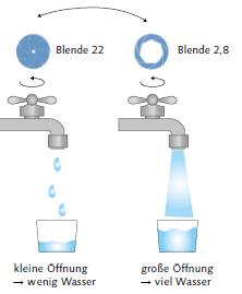 Blende-Belichtungszeit